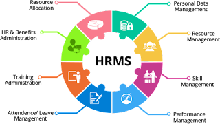 Division HRMS